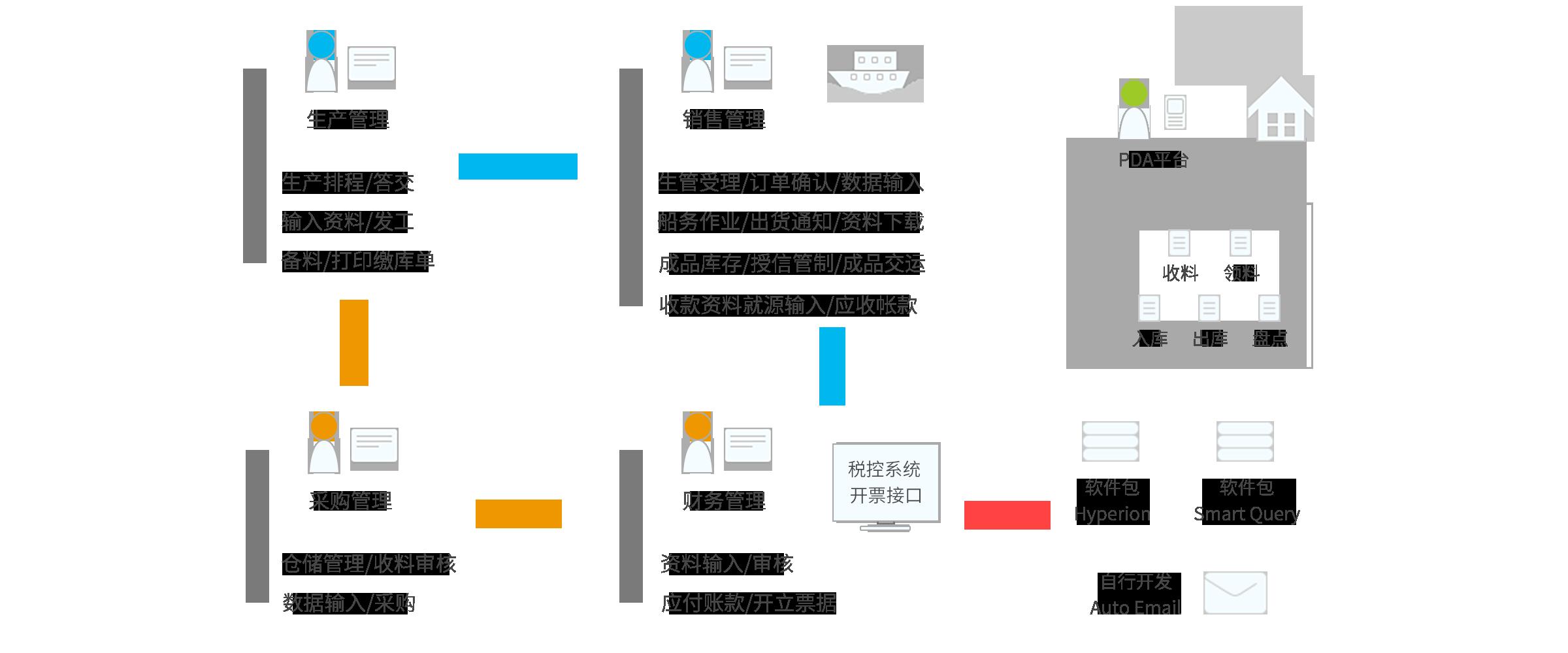 速飞ERP系统架构